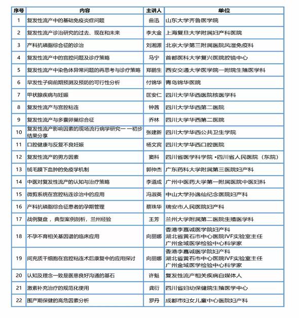 2019四川省首届复发性流产多学科诊治进展与热点高峰论坛内容